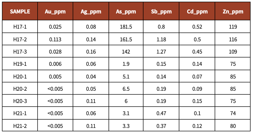 Table 3.  Select assay results GSNSW Diamond core holes