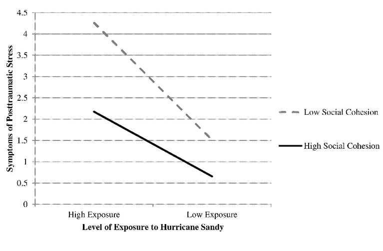 Figure 3. Moderating effect of neighborhood social cohesion on the impact of exposure on symptoms of post-traumatic stress  Heid AR, Pruchno R, Cartwright FP, Wilson-Genderson M. Exposure to Hurricane Sandy, neighborhood collective efficacy, and post-traumatic stress symptoms in older adults.  Aging and Mental Health . 21(7): 742—750.