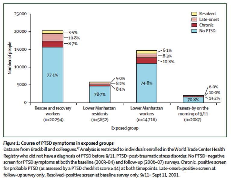 Figure 1. Short-term and medium-term health effects of 9/11.  Perlman SE, Friedman S, Galea S, Nair HP, Stellman SD, Eros-Saranyai M, Hon J, Greene C. The Lancet. 2011; 378: 925—934. http://dx.doi.org/10.1016/S0140-6736(11)60967-7