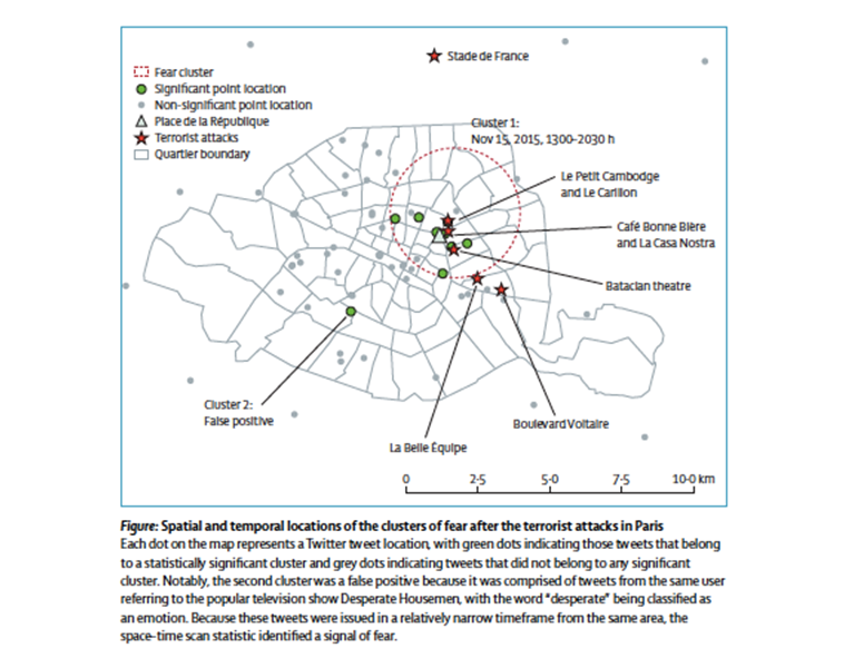 Figure 2.  Gruebner O, Sykora M, Lowe SR, Shankardass K, Trinquart L, Jackson T, Subramanian SV, Galea S. Mental health surveillance after the terrorist attacks in Paris. The Lancet. 2016;387: 2195-2196.