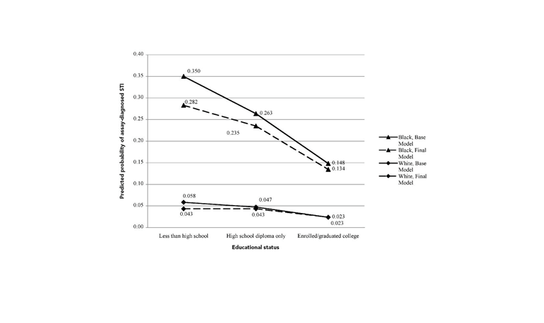 Annang L et al. Does education matter? Examining racial differences in the association between education and STI diagnosis among black and white young adult females in the US. Public Health Rep . 2010. Available at: http://www.ncbi.nlm.nih.gov/pmc/articles/PMC2882981/. Figure 11. Probability of sexually transmitted infection by education.