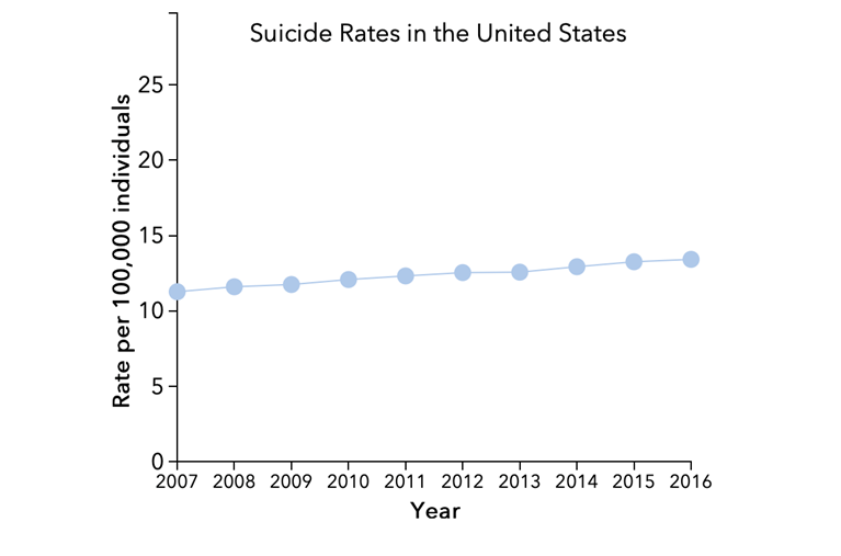 Figure 1  Courtesy of the American Foundation for Suicide Prevention