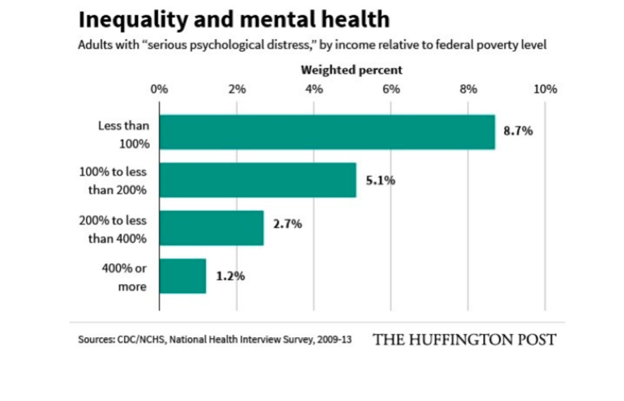 Figure 2. Inequality and mental health  Source: Cohn J. Mental Illness is a Much Bigger Problem for the Poor, New Study Shows. The Huffington Post. May 28, 2015. Accessed February 14, 2017.