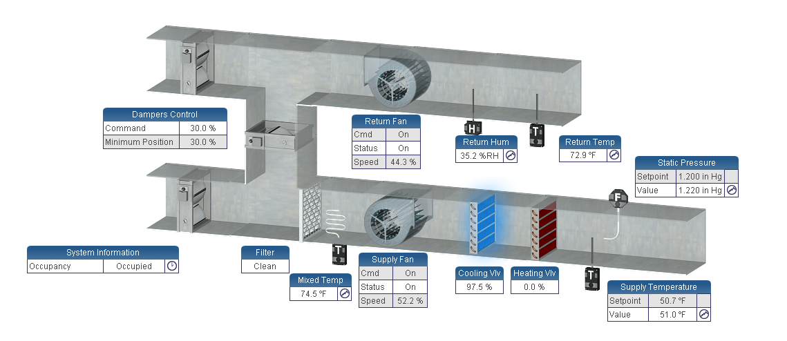 Example of Distech Controls - Equipment Graphics