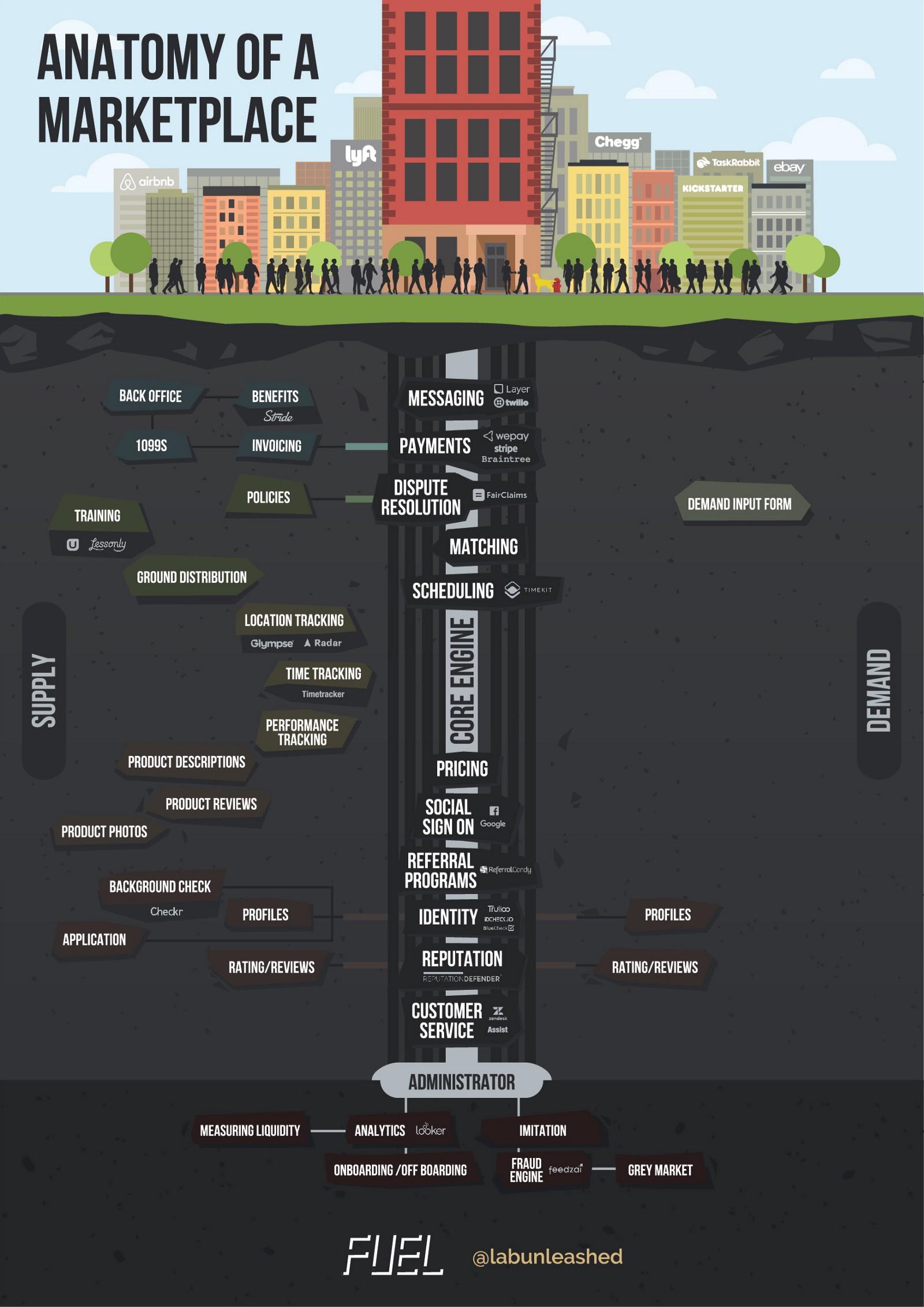 Anatomy of a Marketplace.jpeg