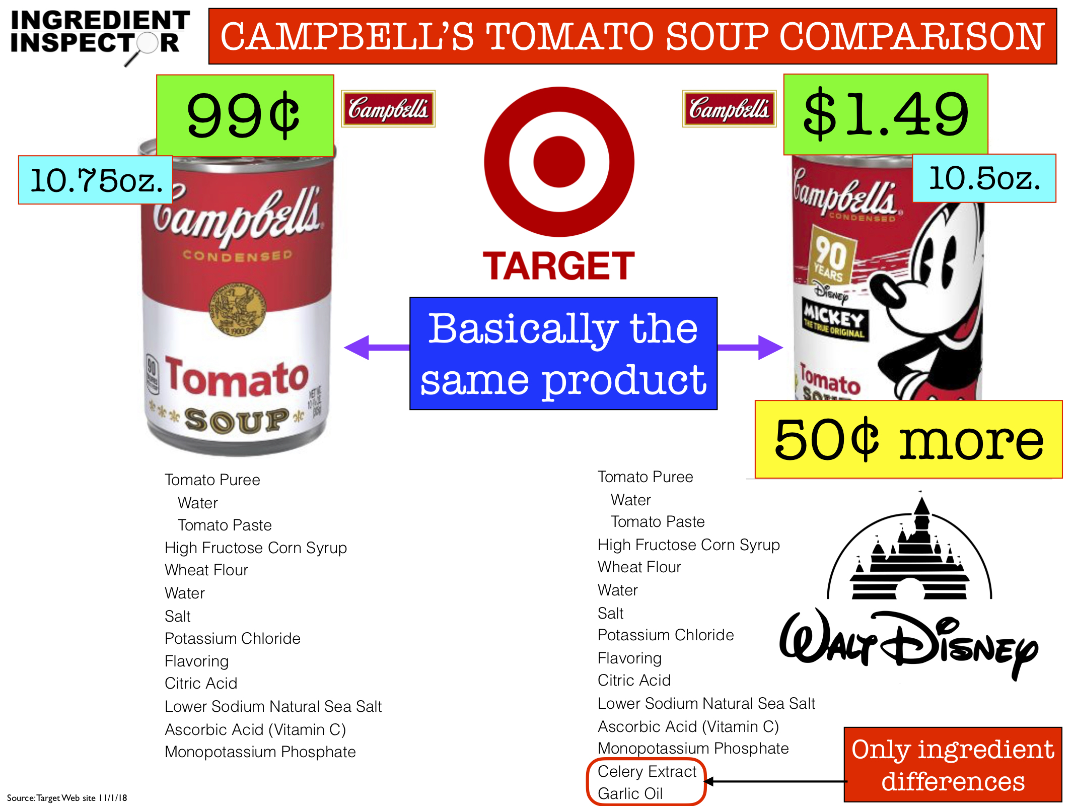 Ingredient Inspector Campbell's Disney Tomato Soup costs 50¢ more than basic Campbell's tomato soup even though they are basically the same product.jpg