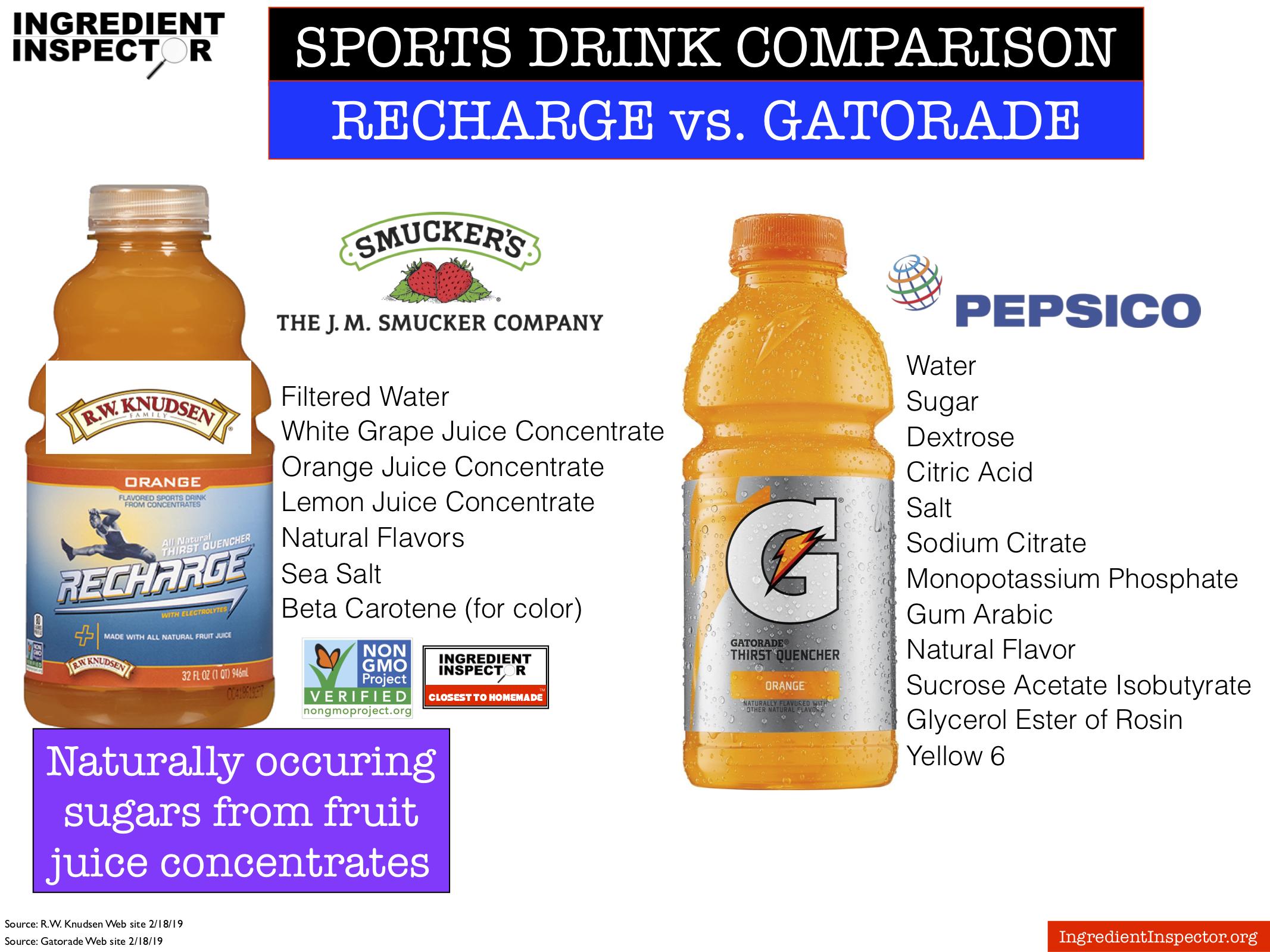 Ingredient Inspector Sports Drink Comparison Recharge vs. Gatorade.jpg