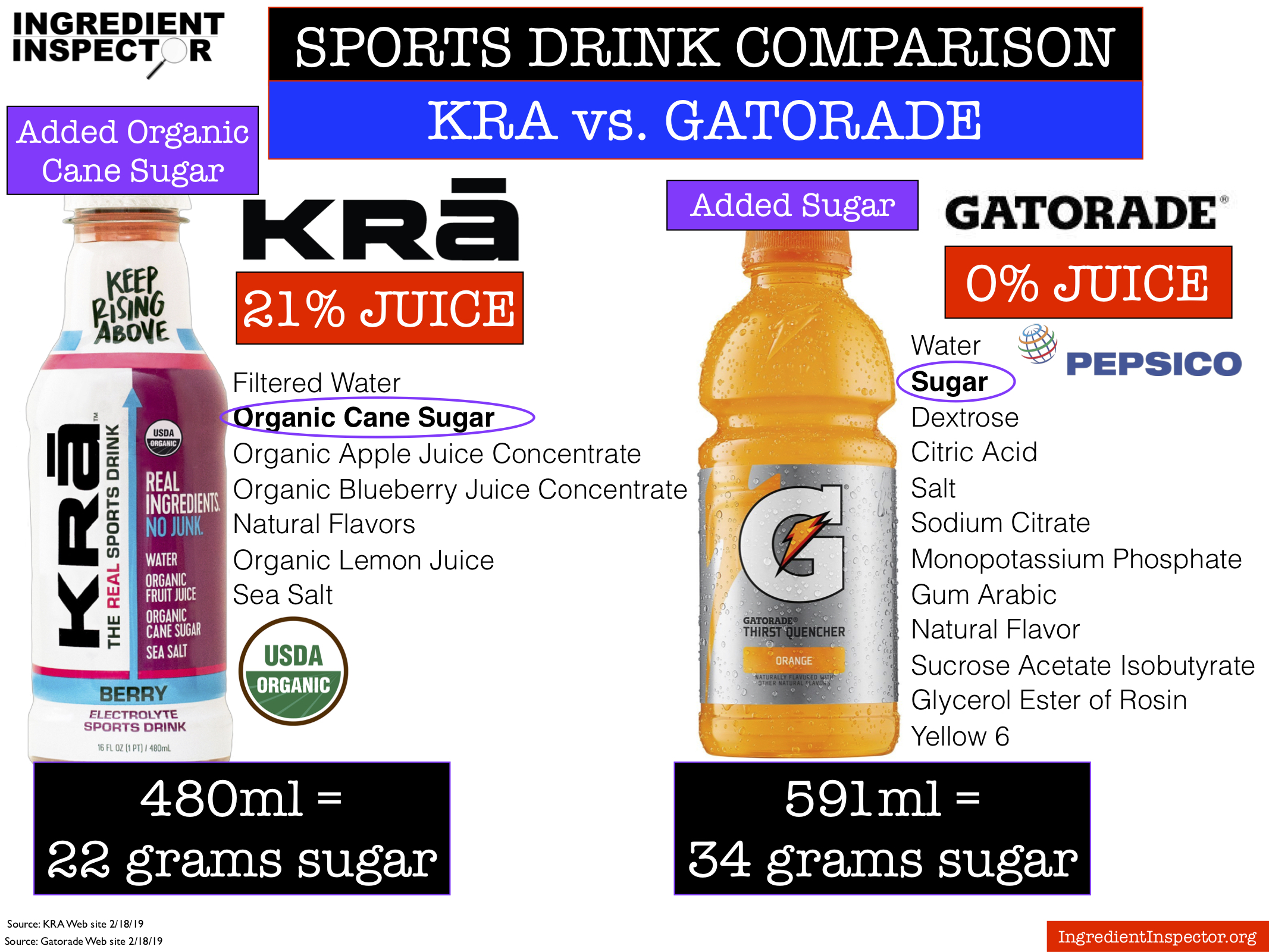 Ingredient Inspector Sports Drink Comparison KRA vs. Gatorade.jpg