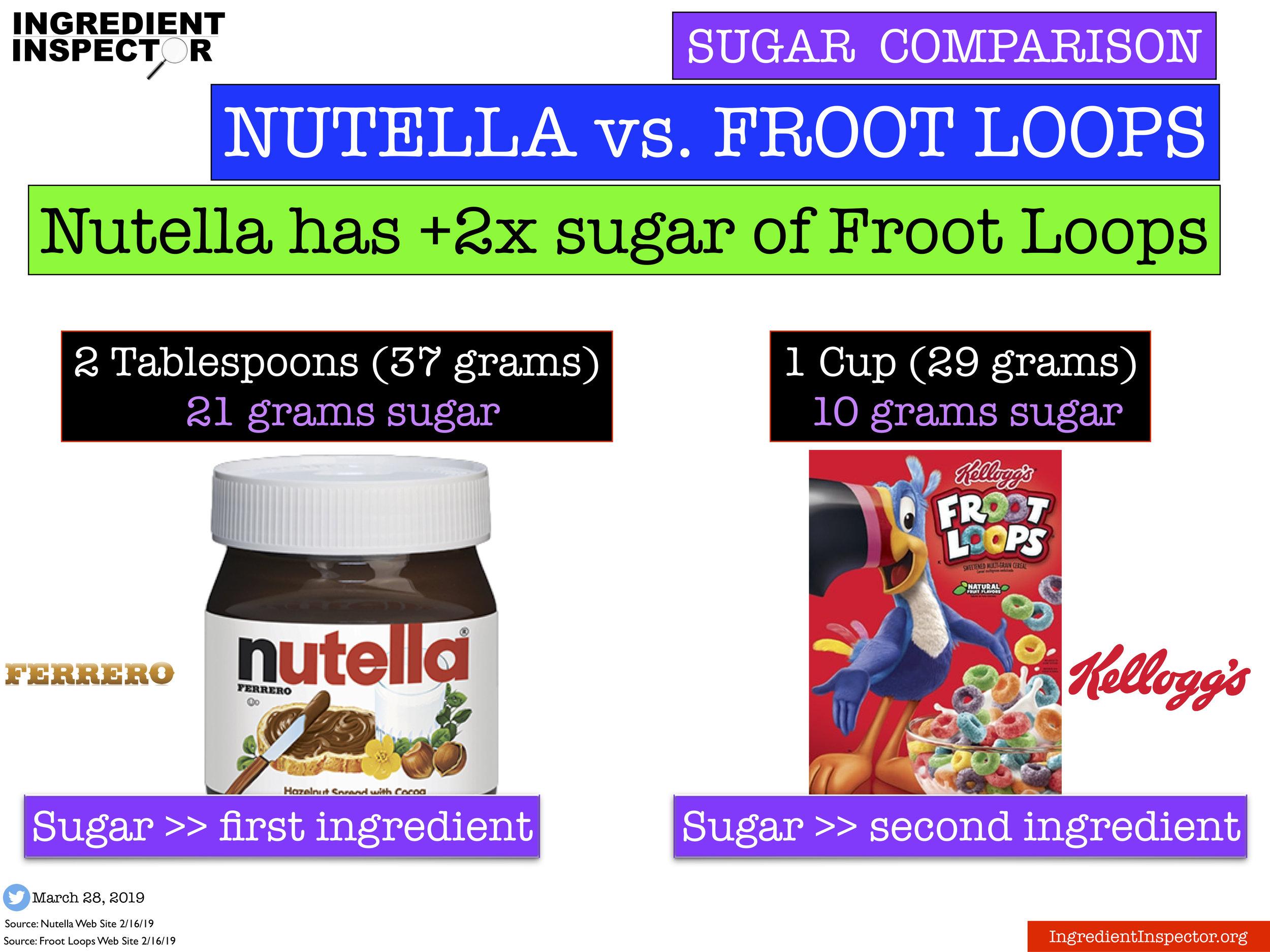 Ingredient Inspector Nutella has +2x sugar of Froot Loops per serving.jpg