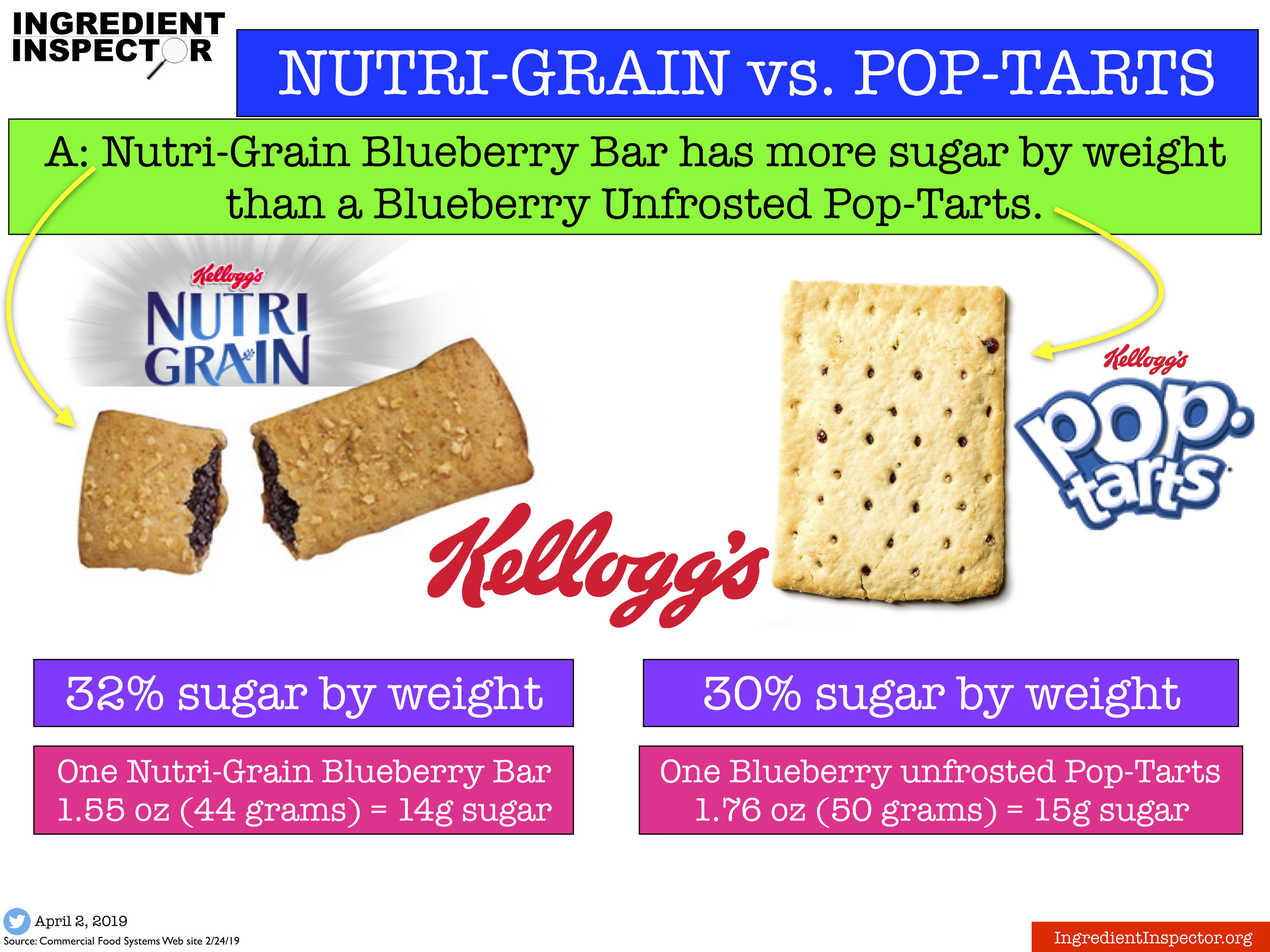Ingredient Inspector Nutri-Grain Blueberry Bar has more sugar by weight than a Blueberry Unfrosted Pop-Tarts.jpg