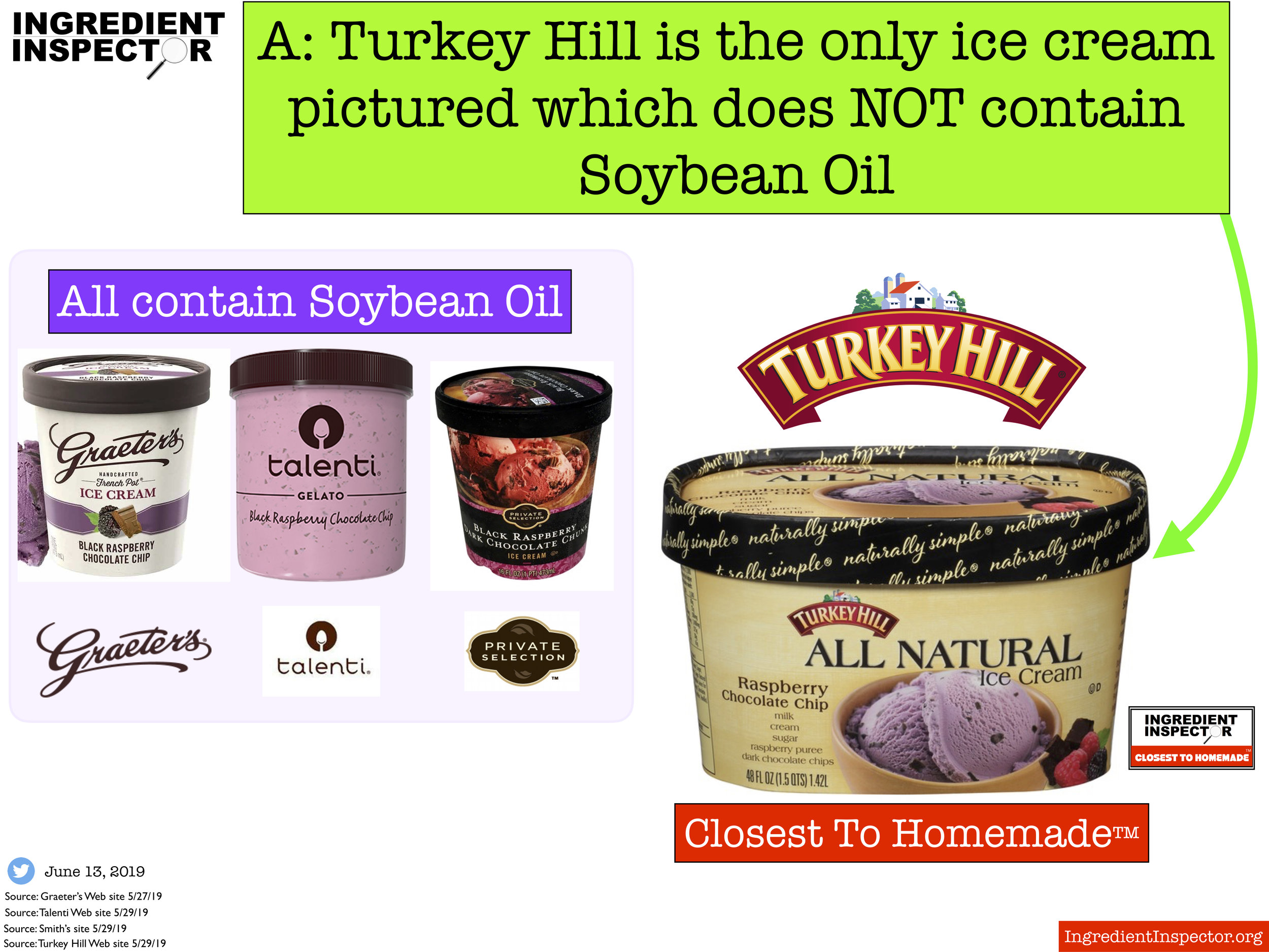Ingredient Inspector Turkey Hill Raspberry Chocolate Chip Ice Cream is Closest To Homemade™