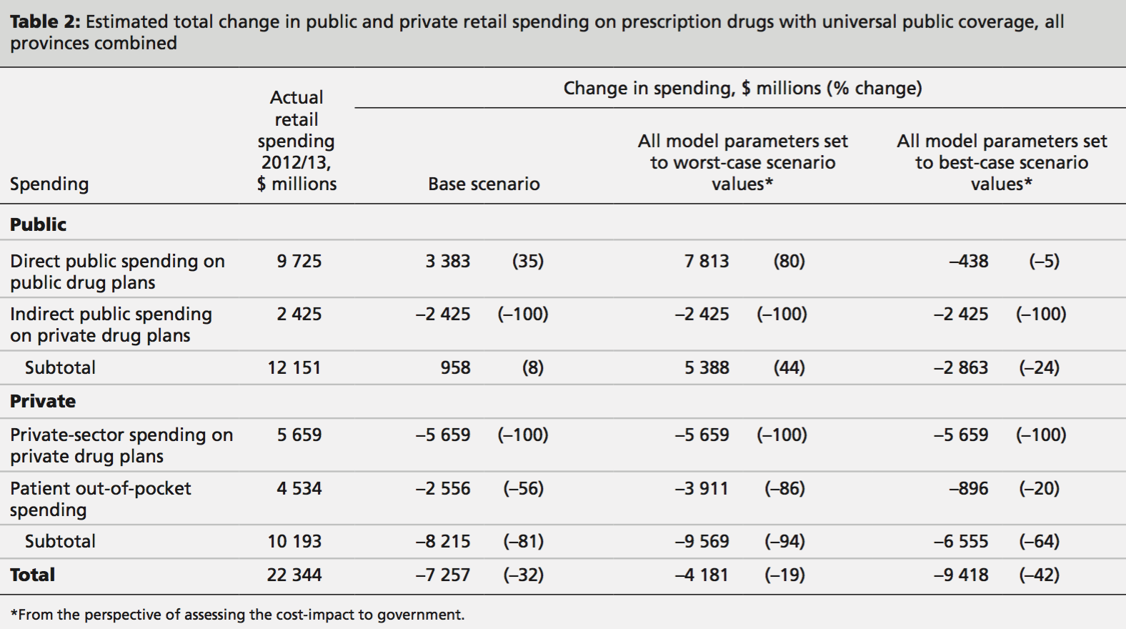 Pharmacare Cost Table.png