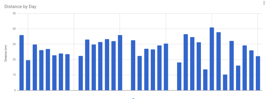 distancegraph.PNG