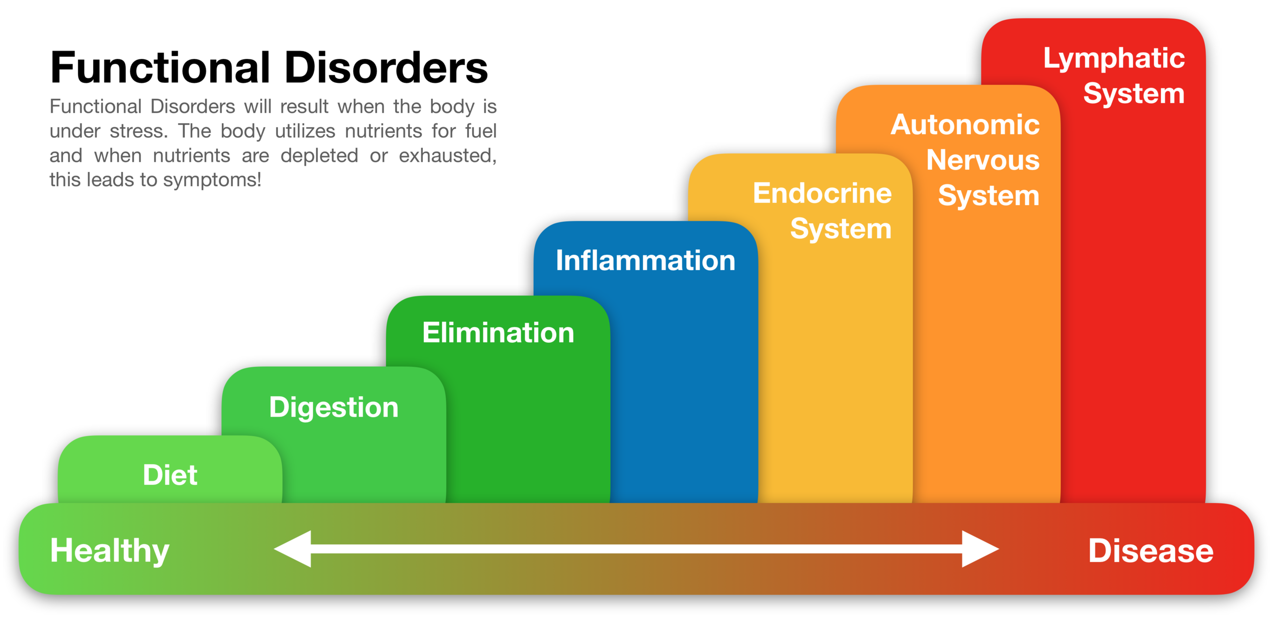 Functional Disorders_new.png