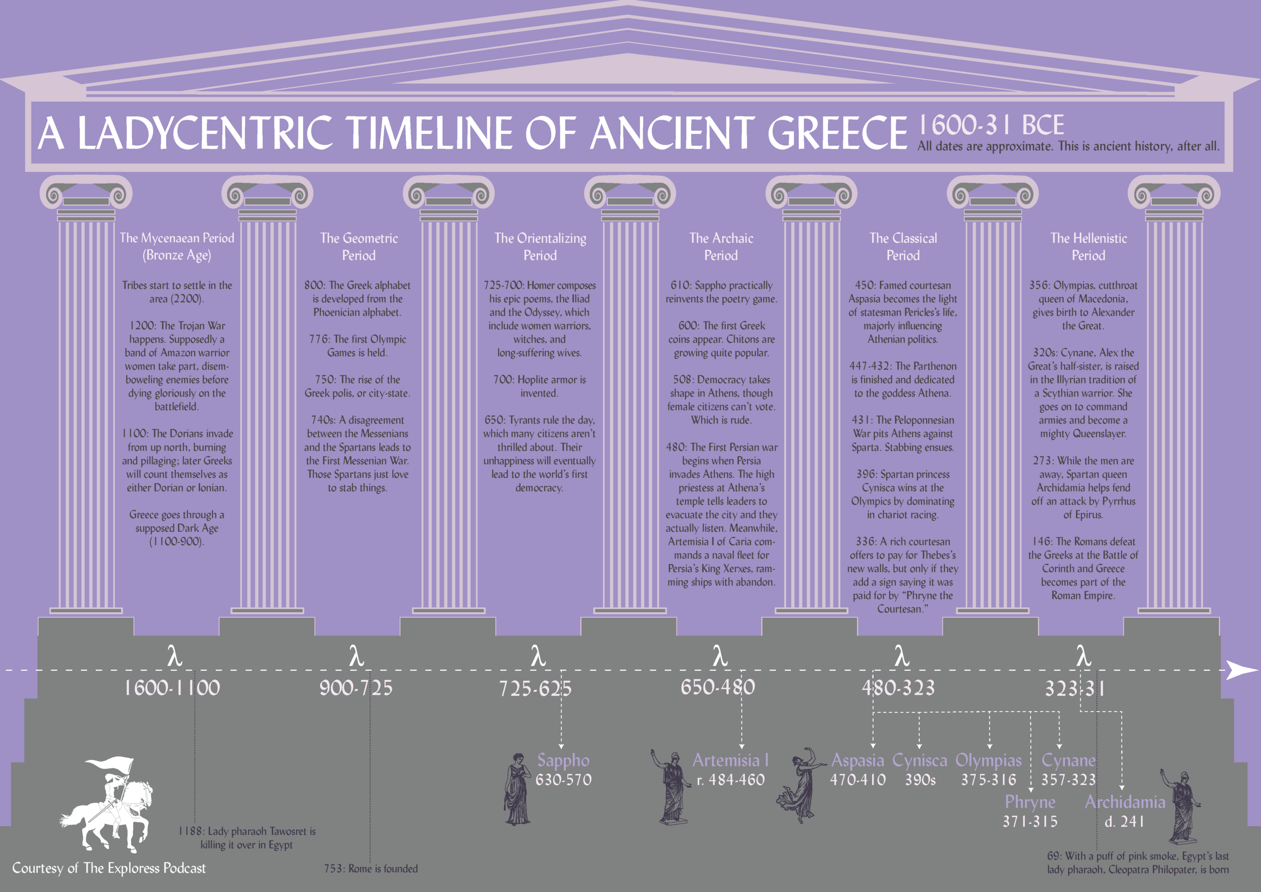 A timeline to give you a sense of when our main players were operating. If you like this very classy timeline (which is sharper in real life, I swear), then get a printed poster-sized copy over at my Etsy shop (to find it, just click on the Merchandise page).