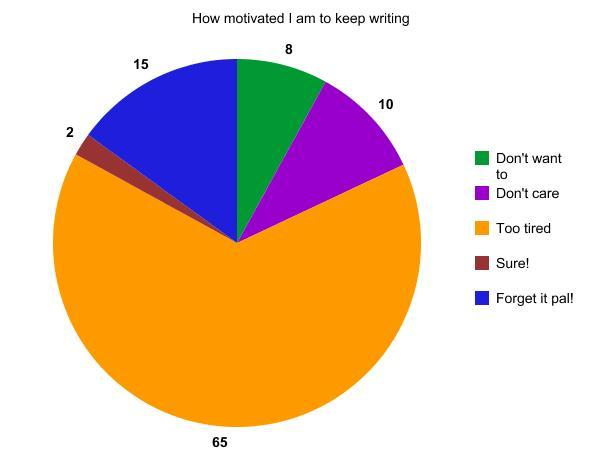 How motivated I am to keep writing
