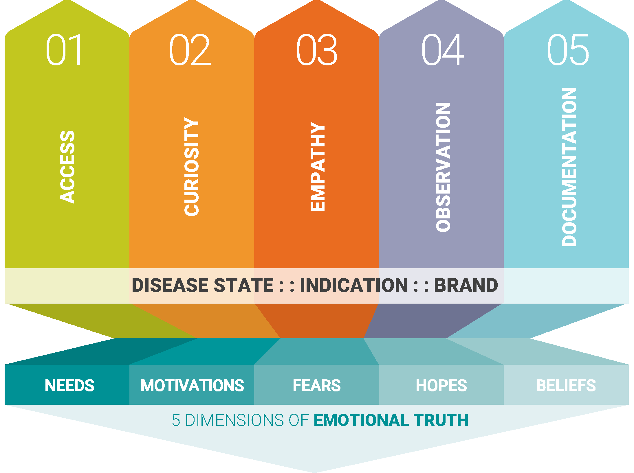 LIFT CAN HELP YOUOWN THE PATIENT JOURNEY. - Using the LIFT Insights Canvas™to understand the stakeholder journey—and related needs, motivations, and expectations—we artfully link the voice of your brand to the experience of the people and populations your organization serves and supports.