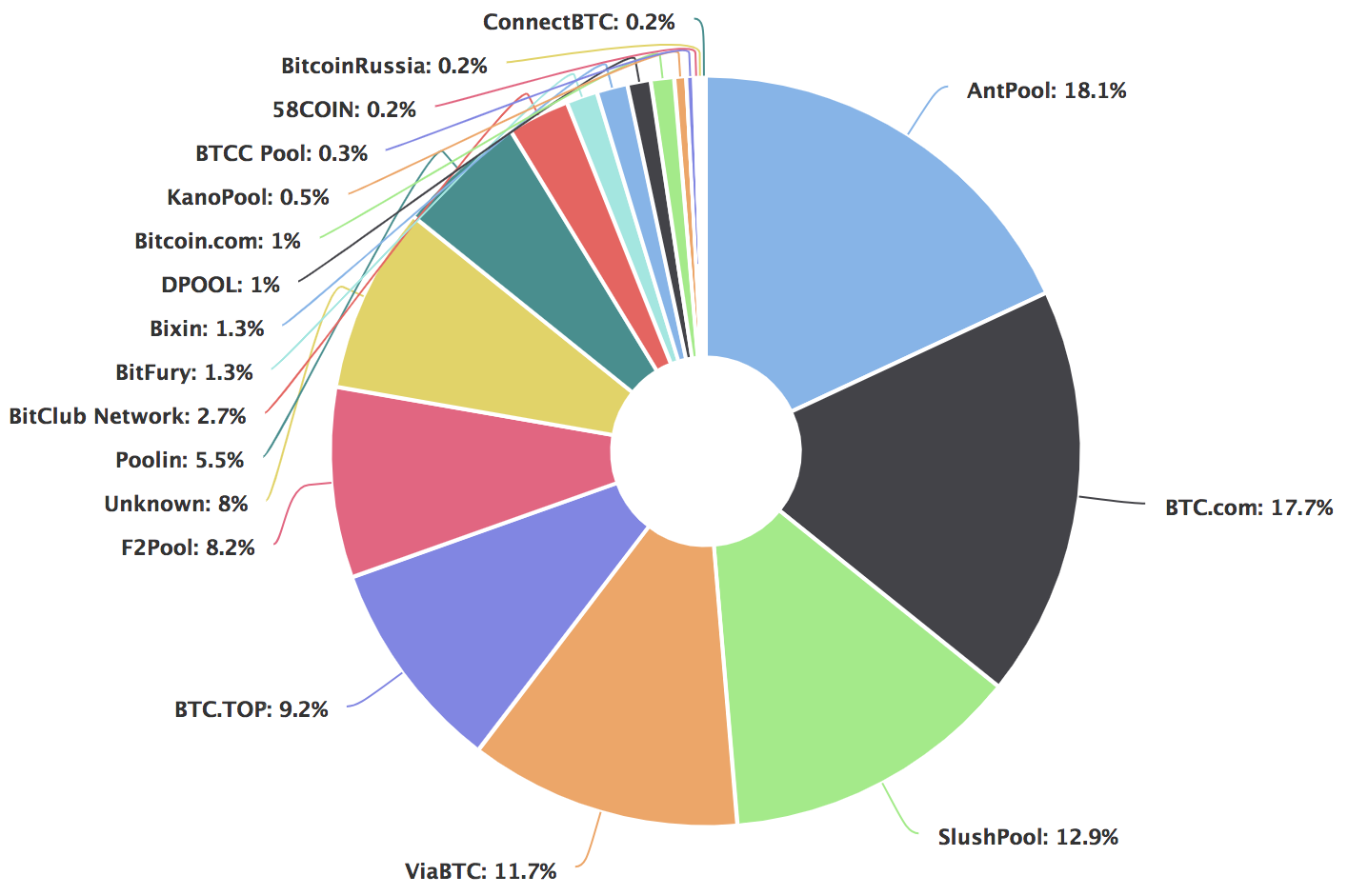 Bitcoin hashrate distribution via  blockahin.com