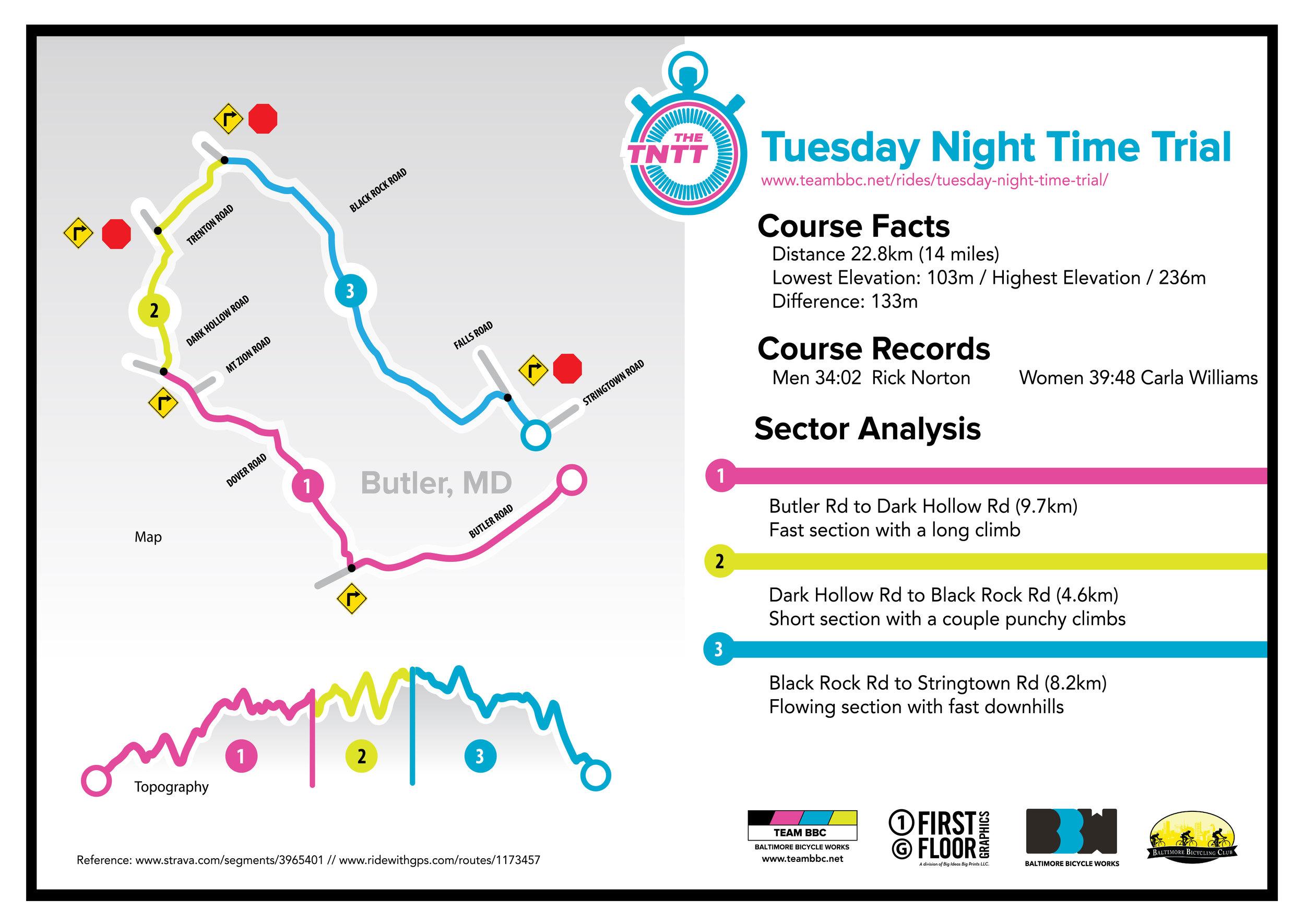 TNTT Course Map.