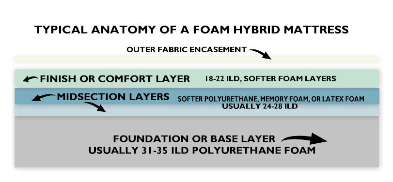 hybrid+anatomy.png