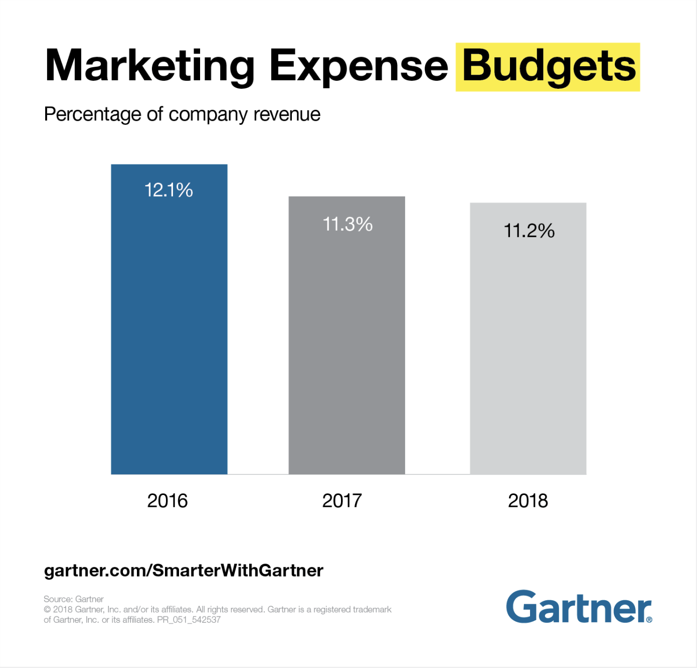 Gartner-CMO-Marketing-Budgets.png