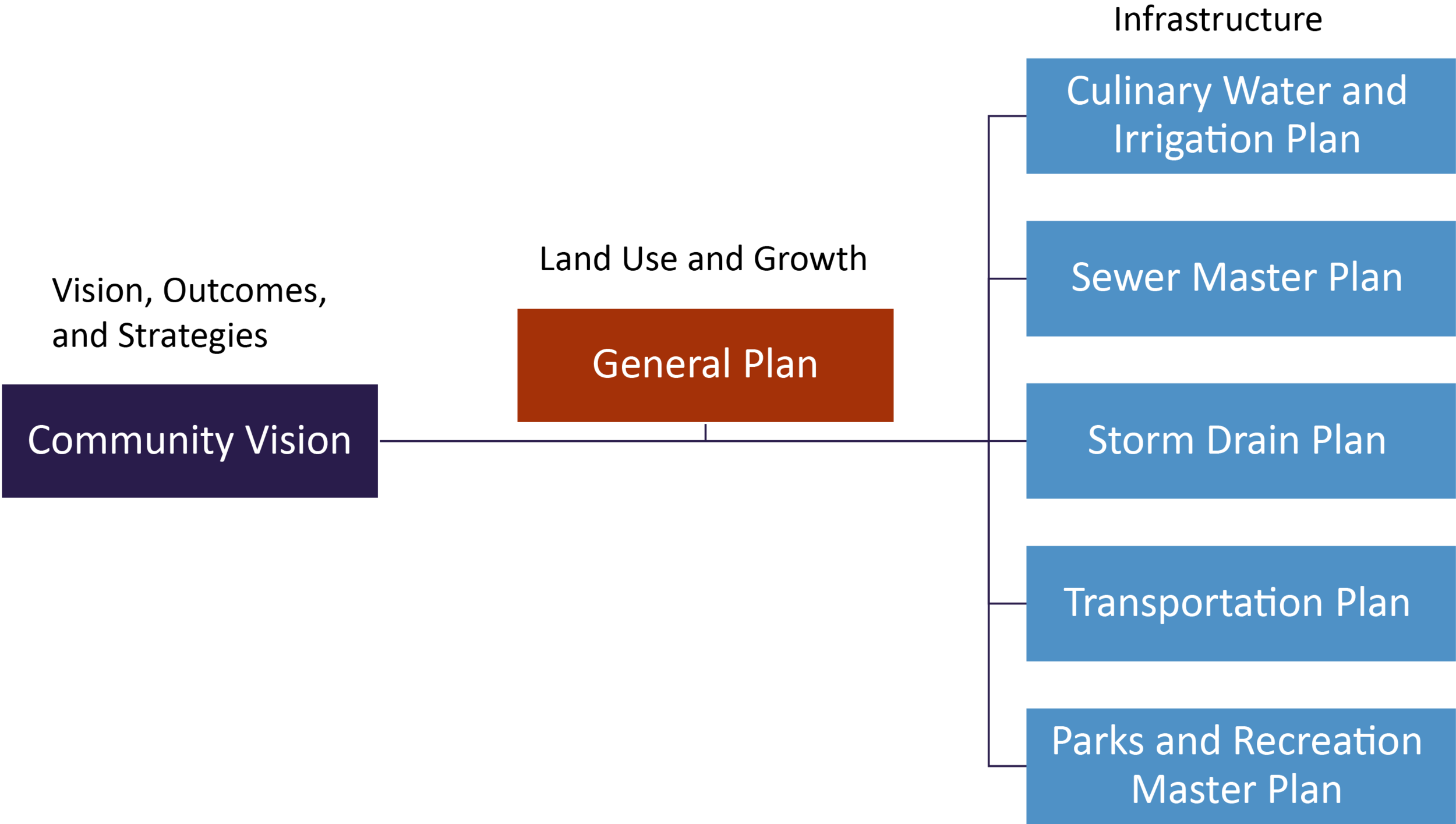 General plan structure.png