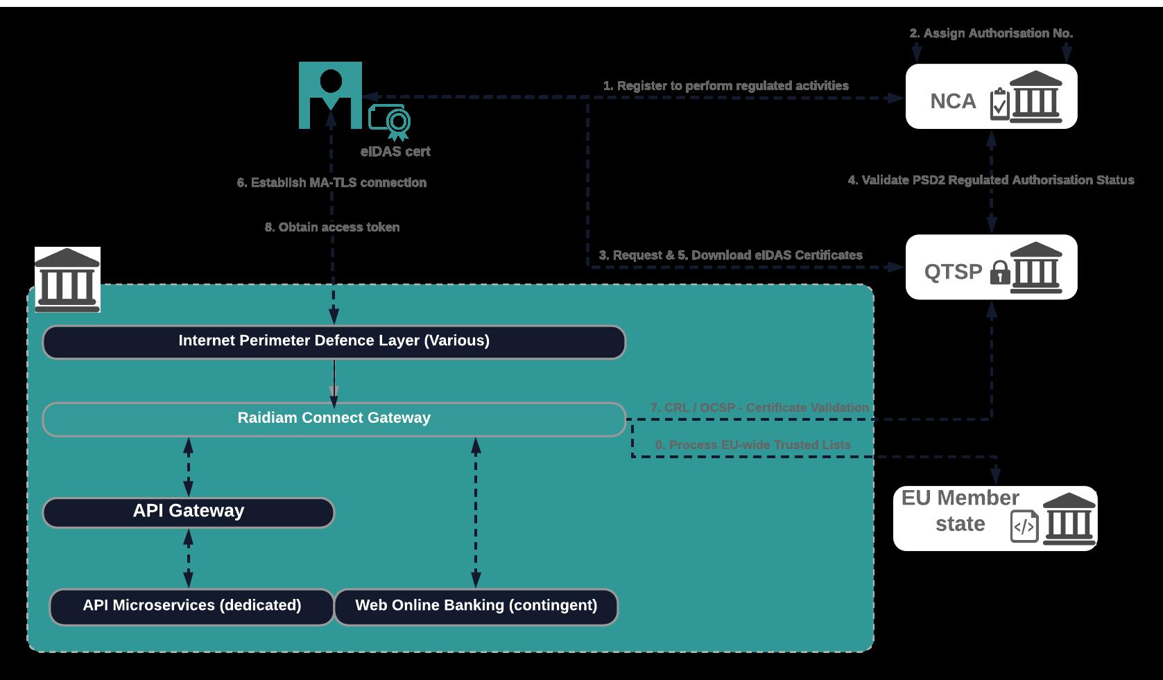 eIDAS Gateway - System Diag-3.png