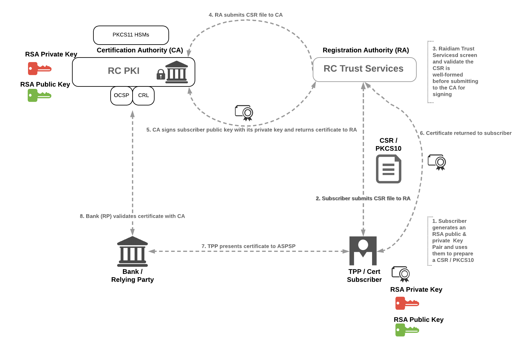 PSD2 _ OB  - Directory Compliance - Raidiam Connect PKI Model.png