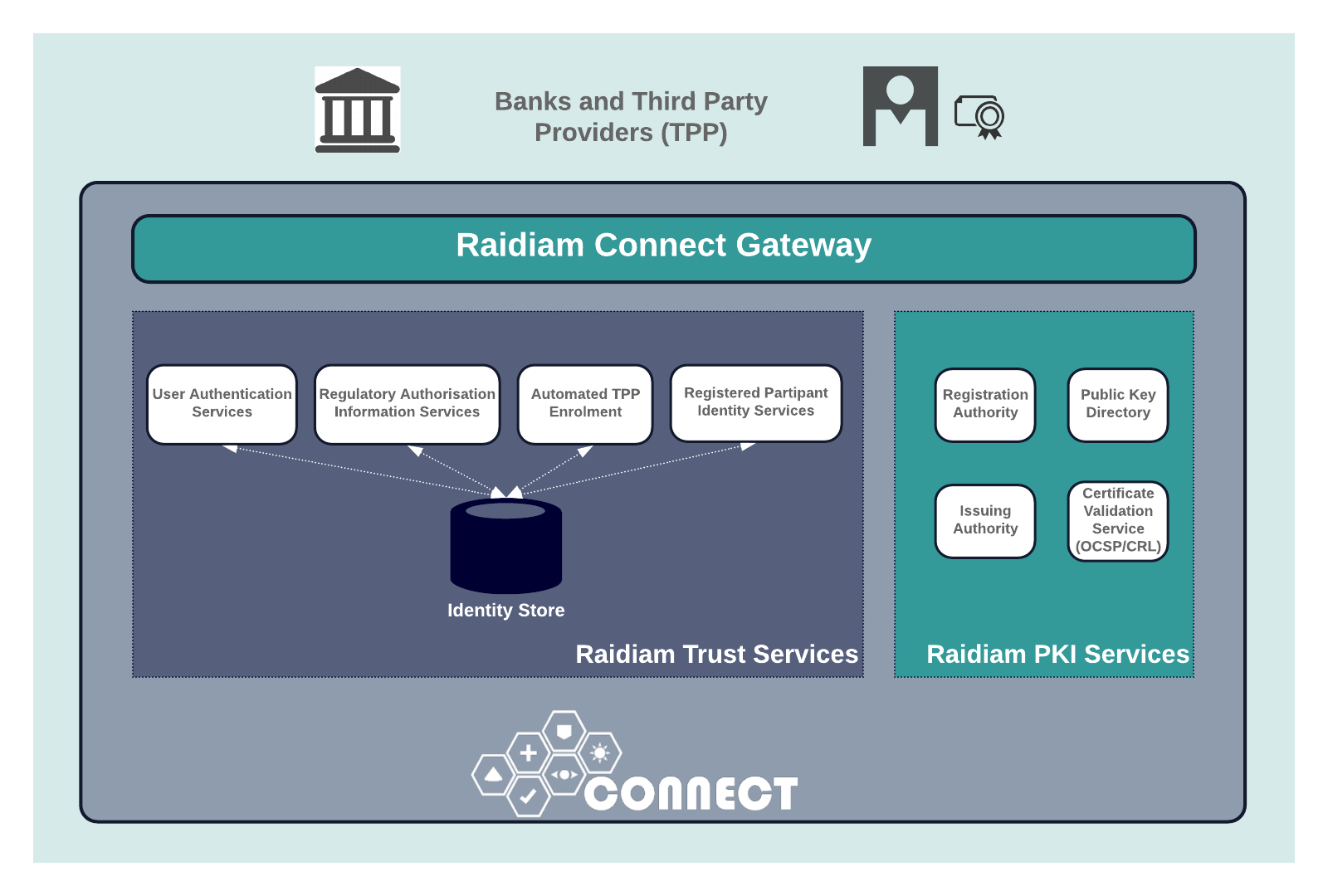 Raidiam Connect PKI Services is part of a suite of technology enablers available to answer the needs of your connected economy journey