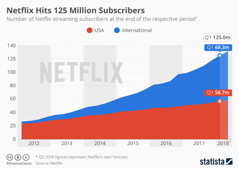 Source:  Netflix Continues to Grow Internationally (Statista)