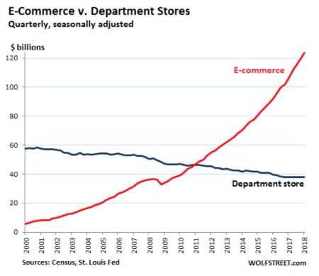 E-commerce v Department