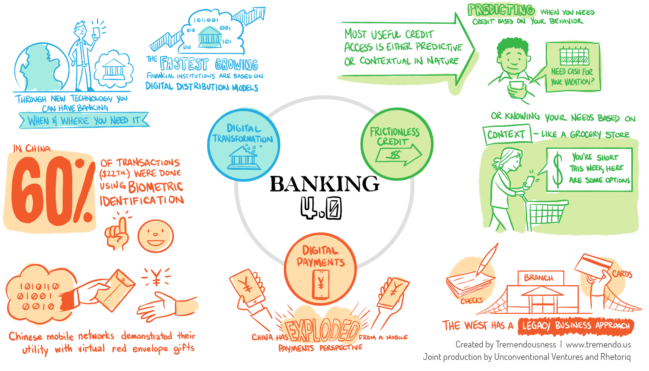 Unintended consequences of digital banking - Read more here…