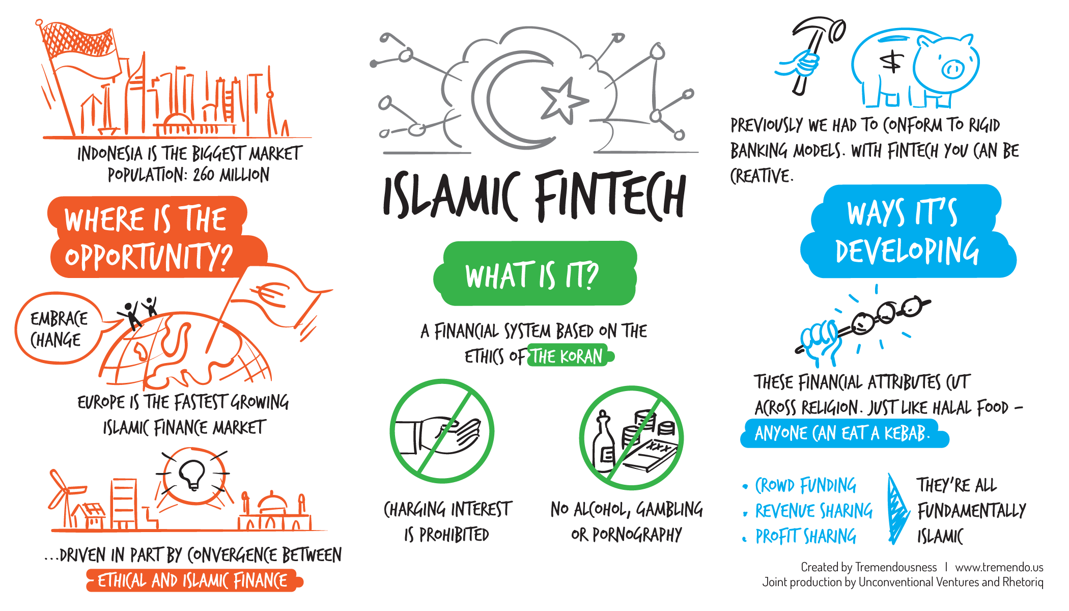 The next frontier: Islamic finance - Read more here…