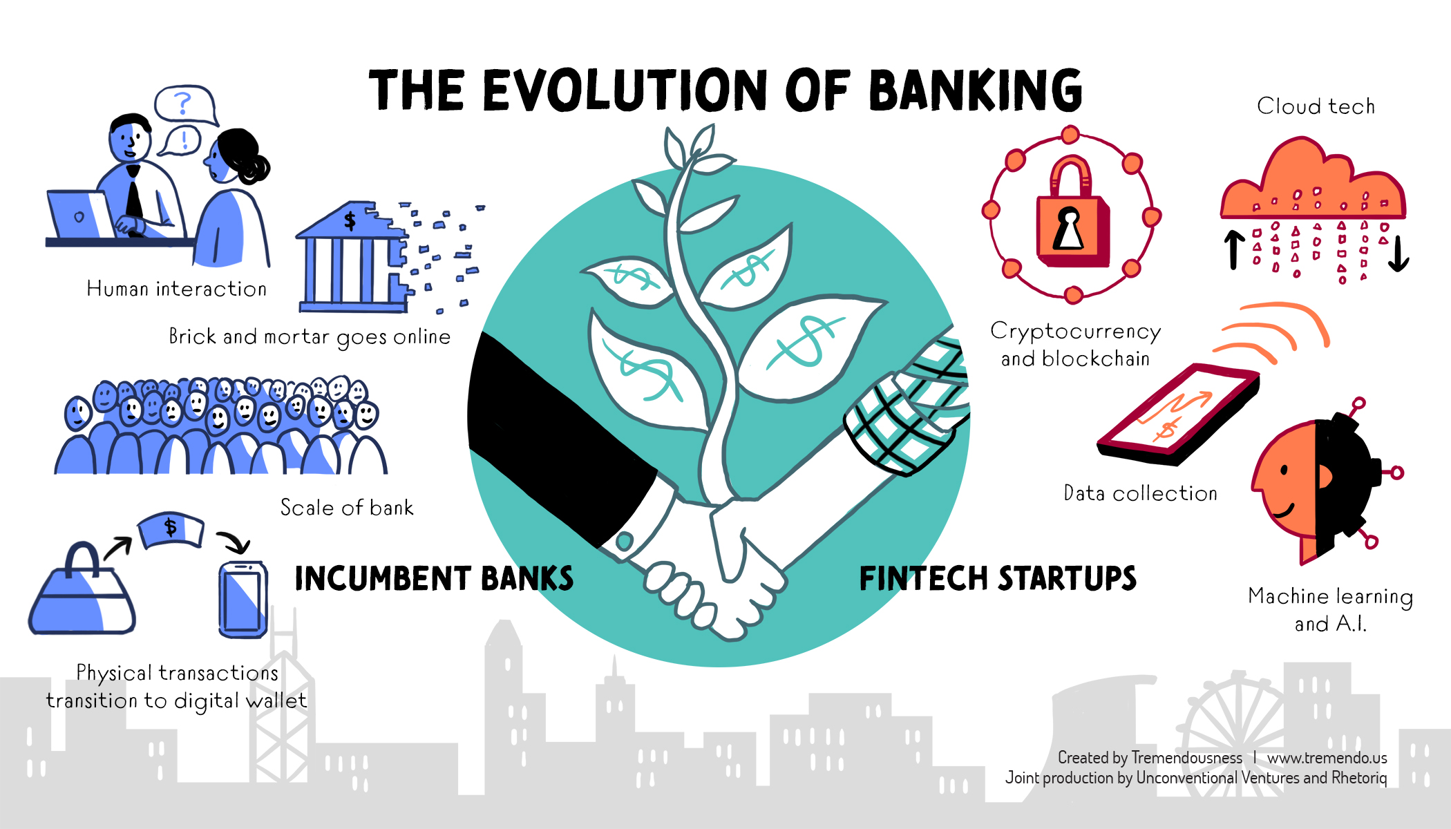 Evolution of banking - Read more here …