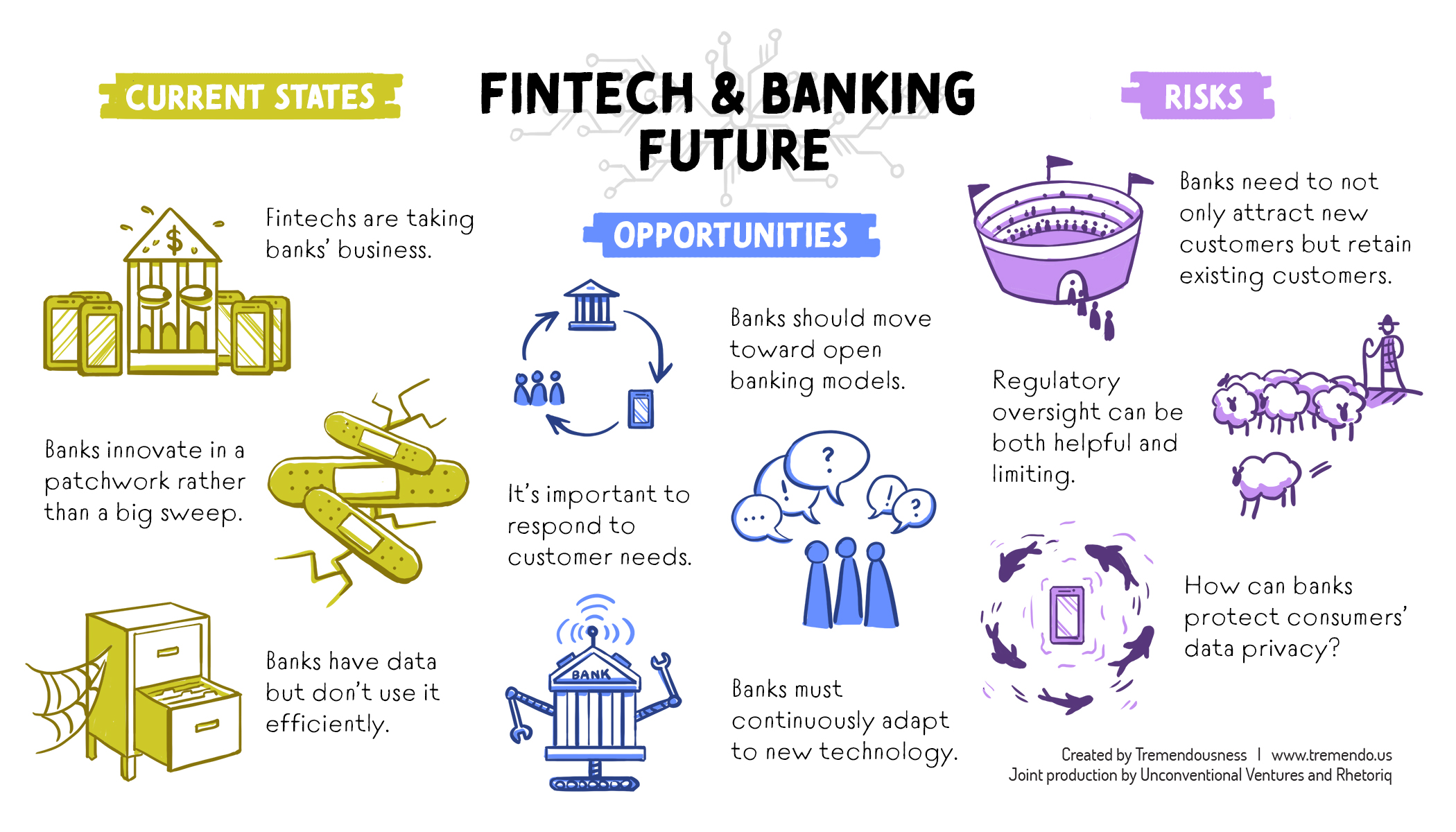 Digital Transformation in Banking - Read more here …