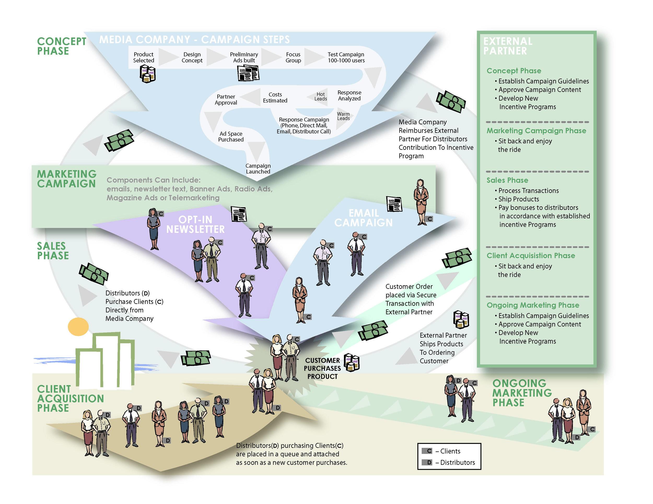 MSC Marketing Overview.jpg
