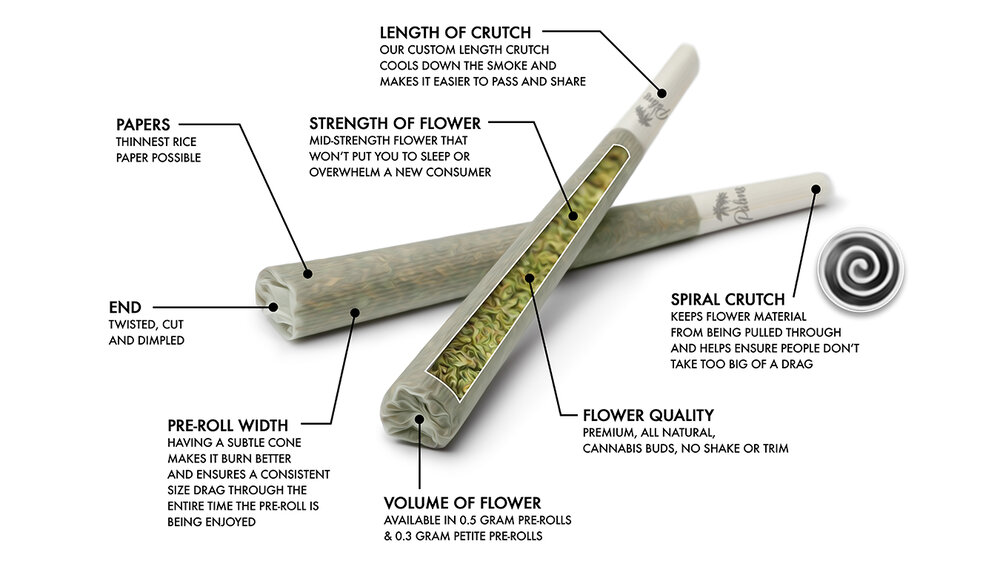 Premium Pre-Rolled Joints Wholesale ...flowerpwr.ca