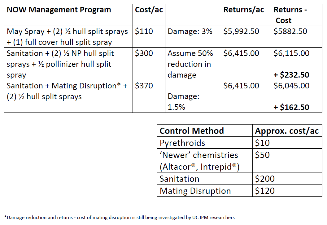 NOW Management Program Cost and Returns.png