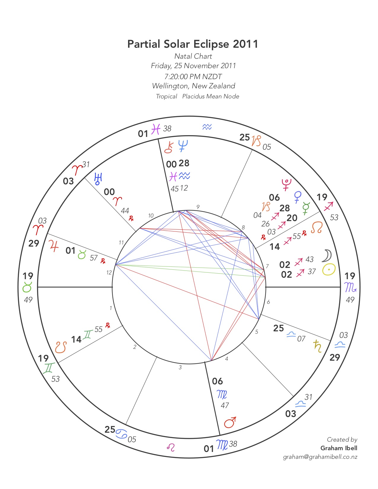 Partial Solar Eclipse 2011 chart.jpg