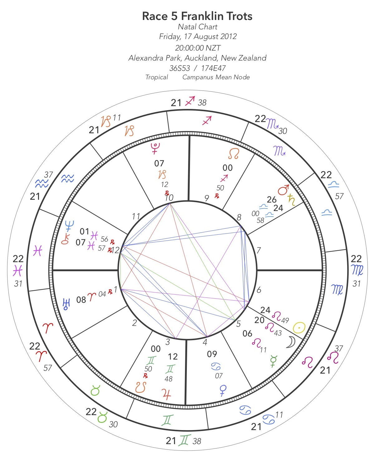 The star map for the beginning of Race 5 at the Franklin Trots in Auckland, 8pm on Friday 19th August 2012