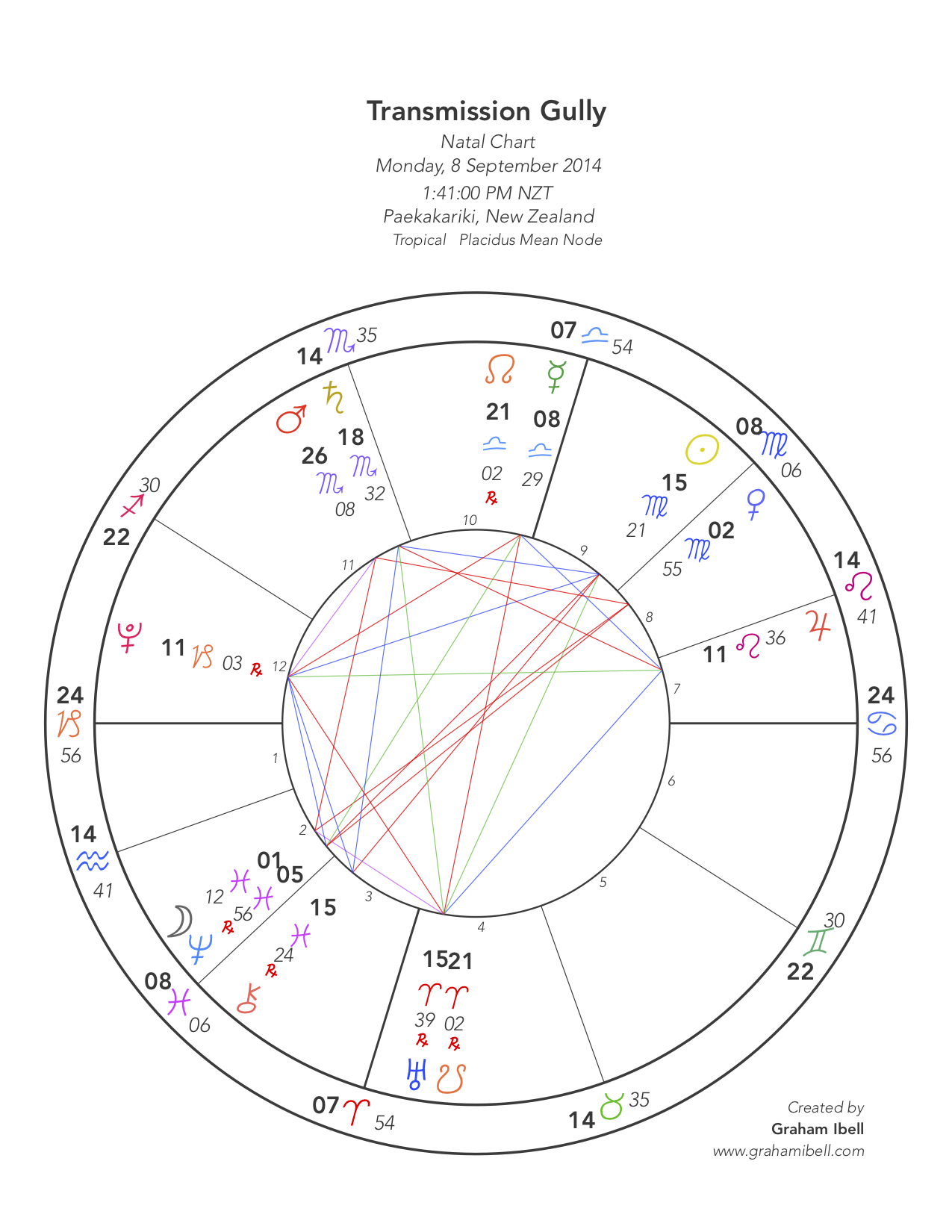 Tranmission Gully Chart.jpg