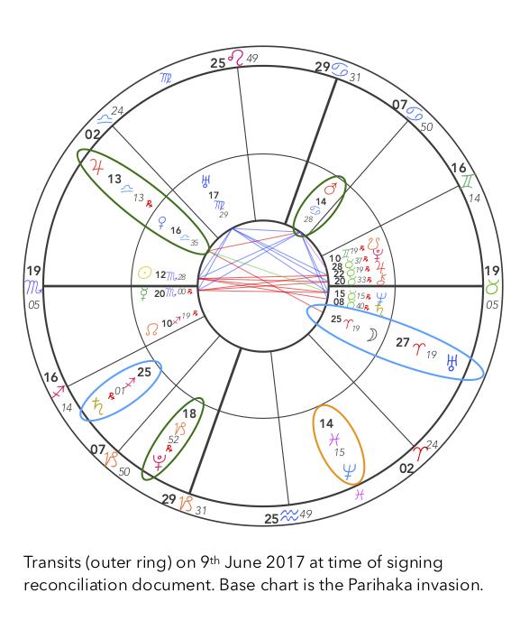 Parihaka chart & reconciliation.jpg