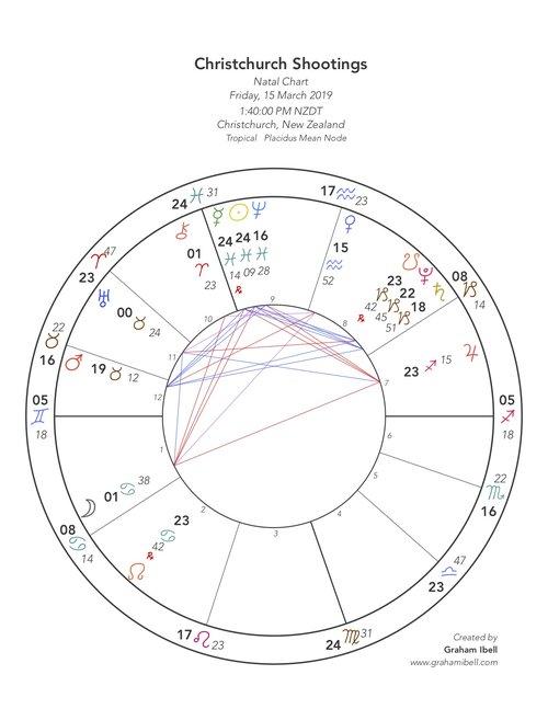 Articles — Graham Ibell Astrologer