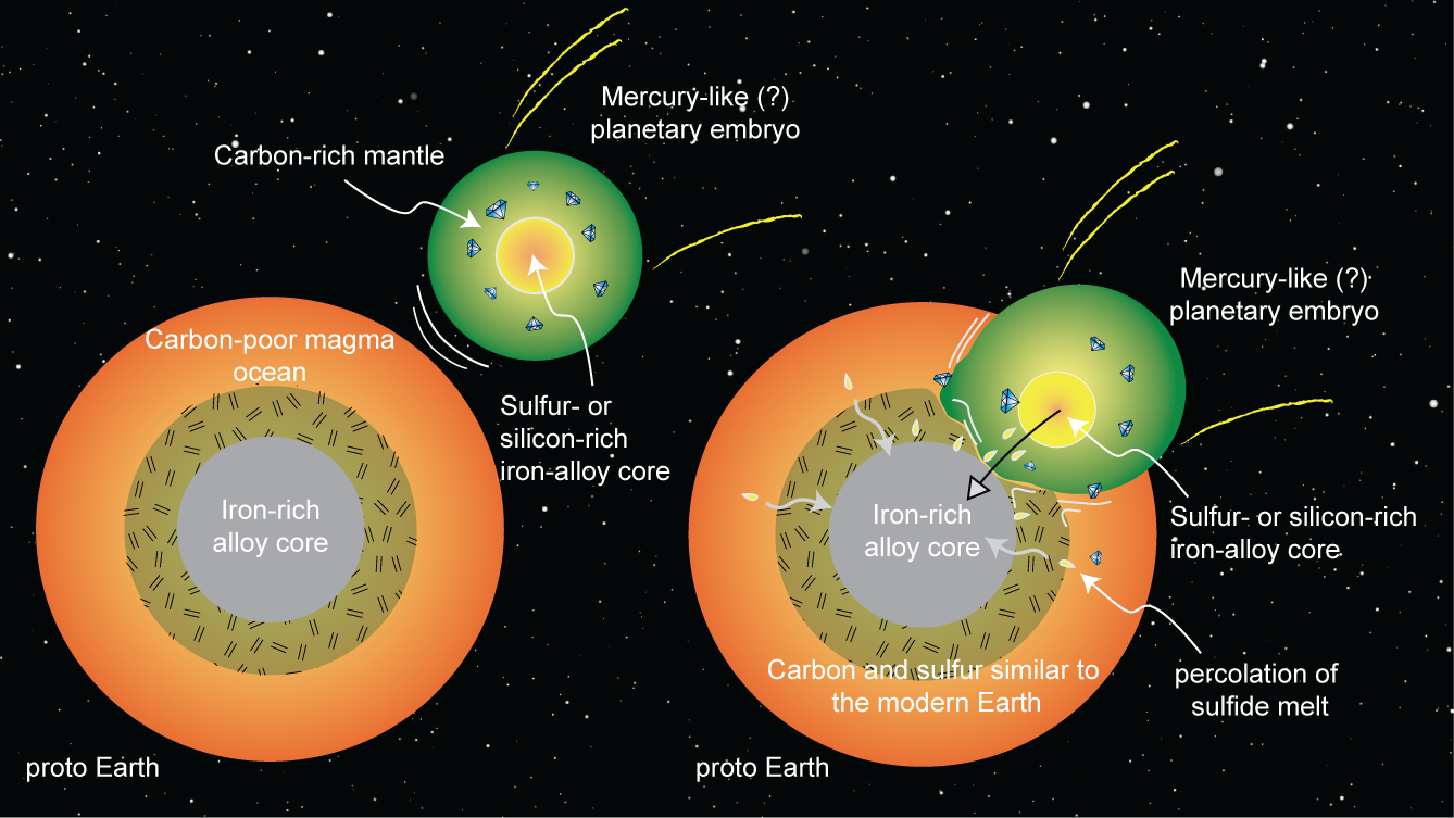 Massive global events such as the moon-forming impact may have affected the composition of Earth and its internal layers. (Li et al., 2015 – Nat Geo)
