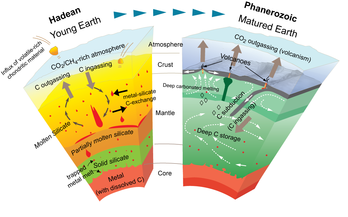 Cartoon depicting various possible deep-Earth processes that may have occurred in early in Earth's history to the current deep-Earth processes today, such as plate tectonics, and the effect on volatile elements. (Dasgupta, 2013 RiMG)