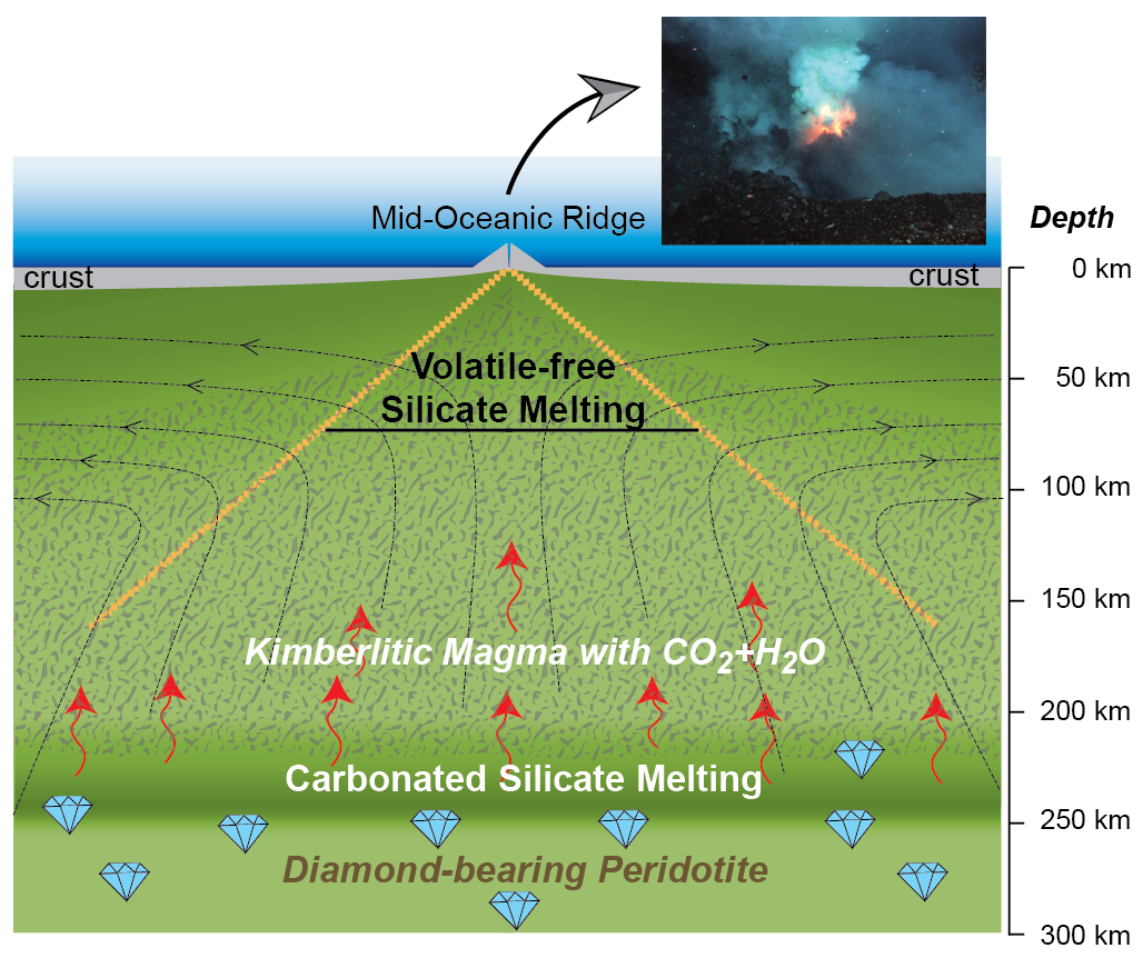 Cartoon showing the locus of generation of kimberlitic magma at a redox front, deep beneath a mid-ocean ridge ( Dasgupta et al., 2013 — Nature ).