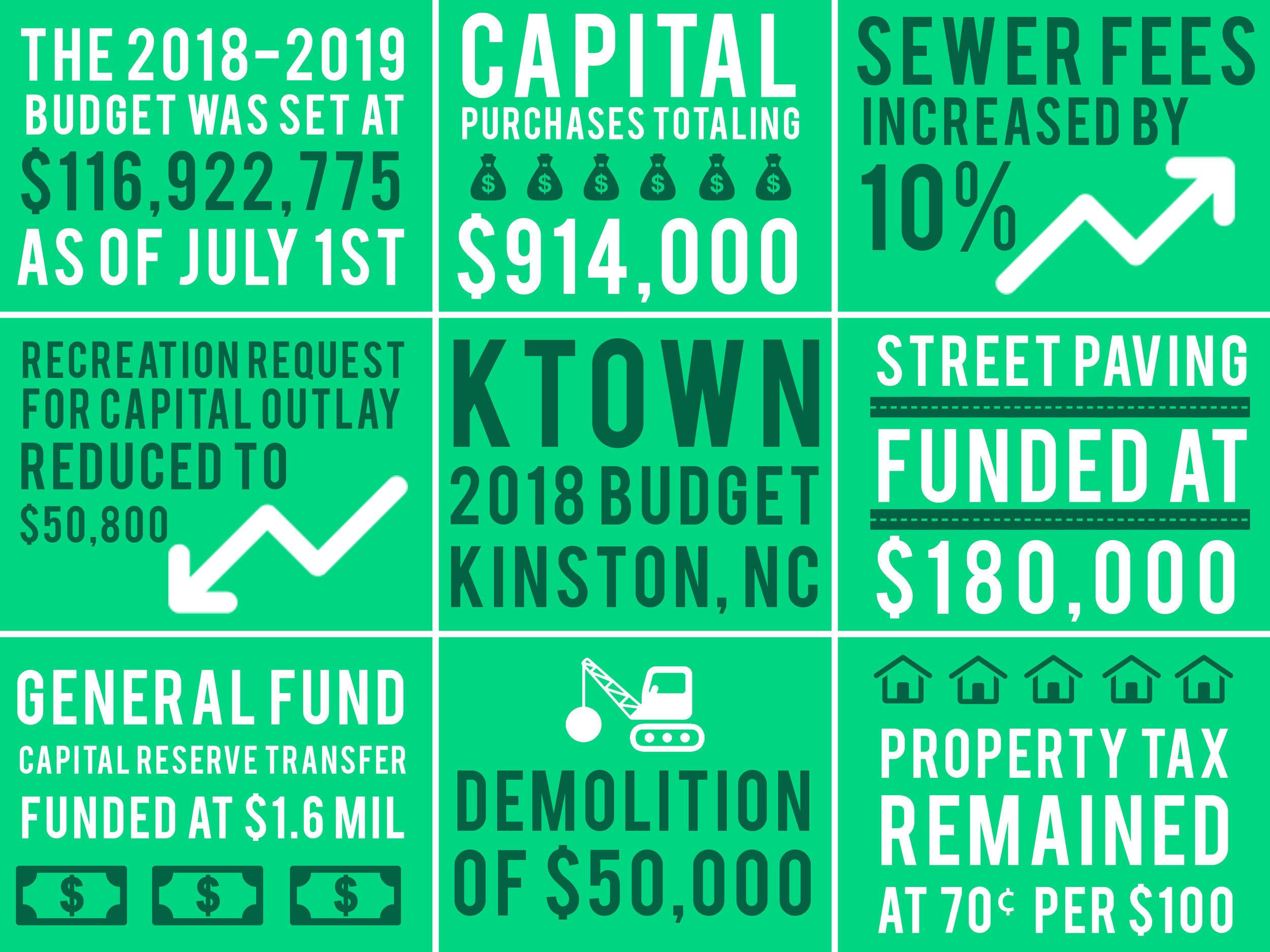 kinston2018-2019-budgetgraphic.jpg