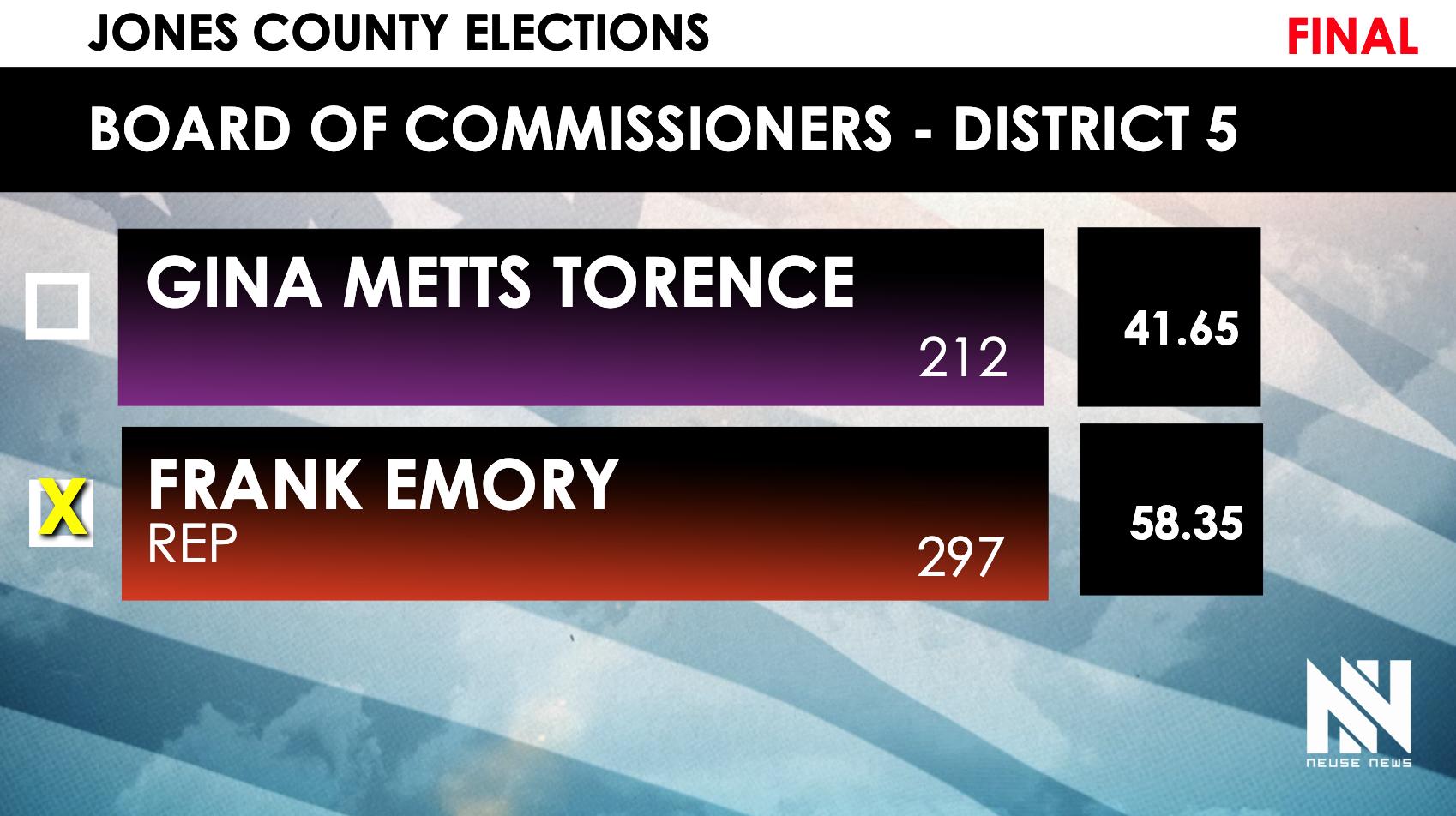 ELECTIONS_JONES_COMM_DIST05.png