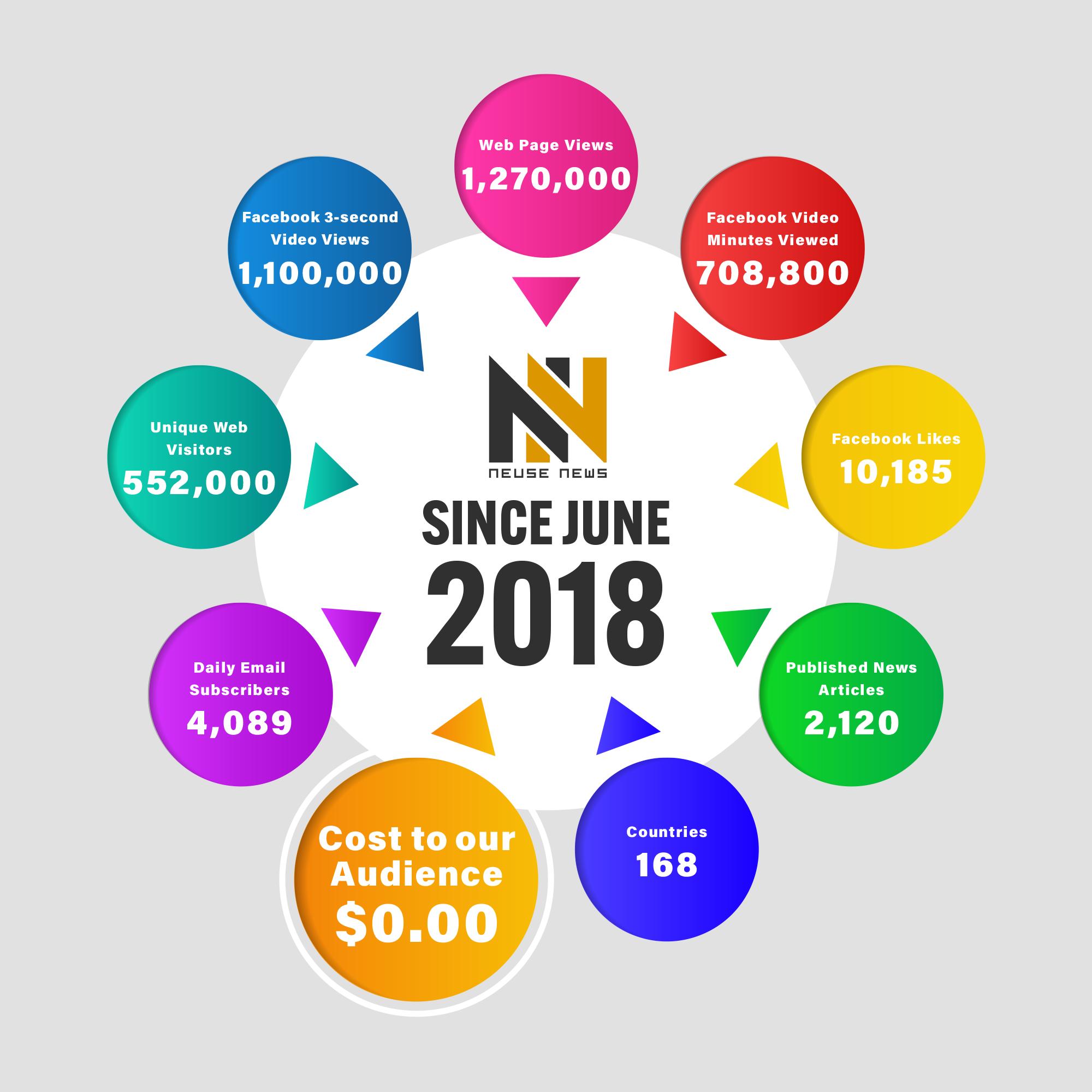 As of June 24, 2019