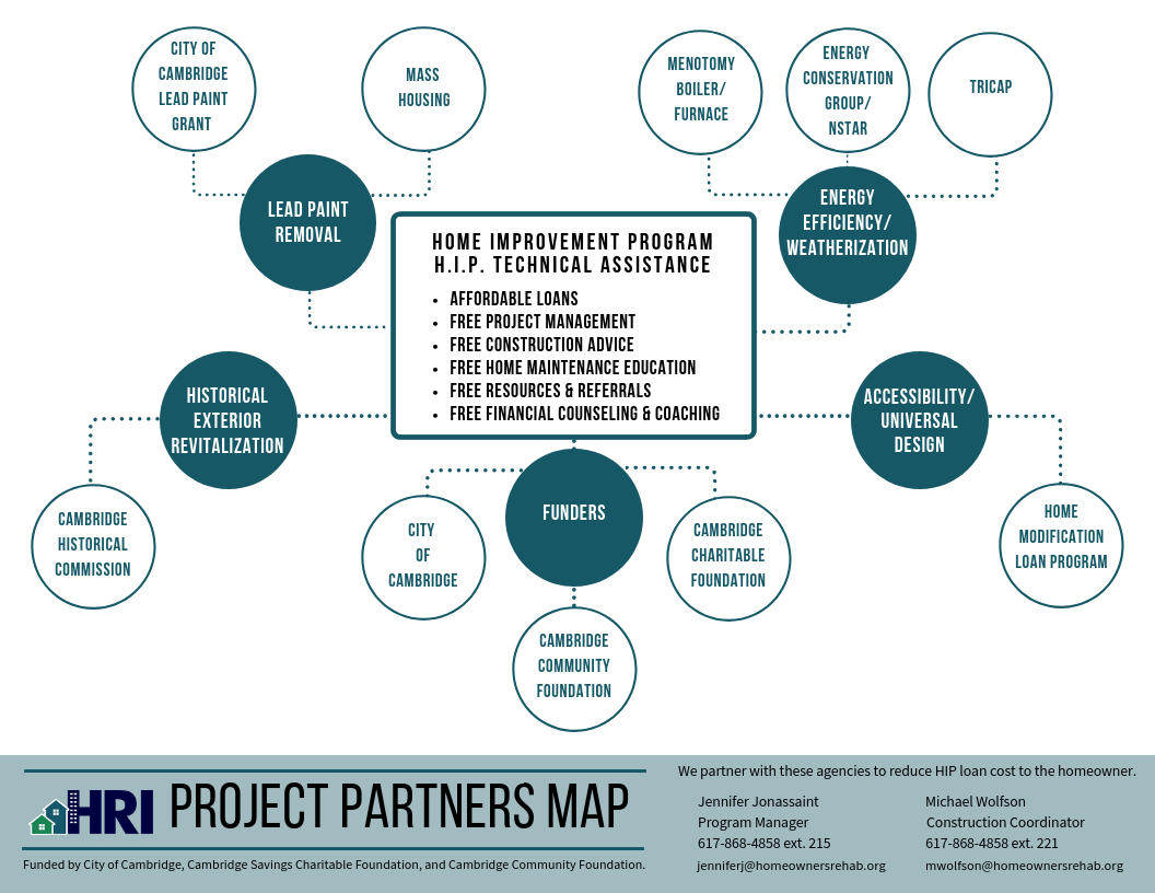 HIP Project Partners Map.png